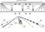 Постановление об изменениях в Правилах дорожного движения